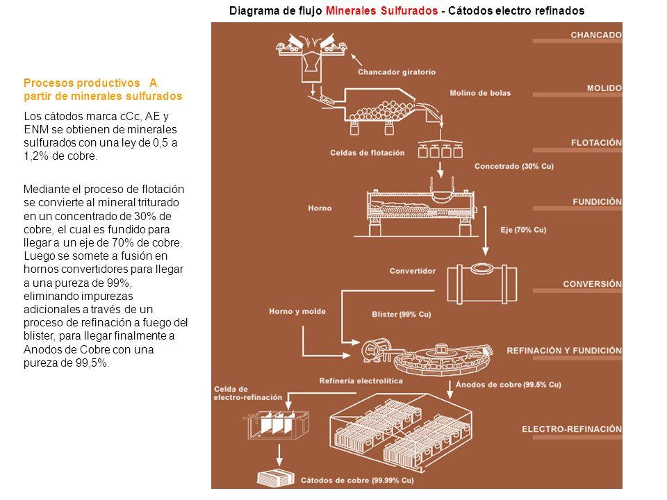 Procesos productivos   A partir de minerales sulfurados Los cátodos marca cCc, AE y ENM se obtienen de minerales sulfurados con una ley de 0,5 a 1,2%