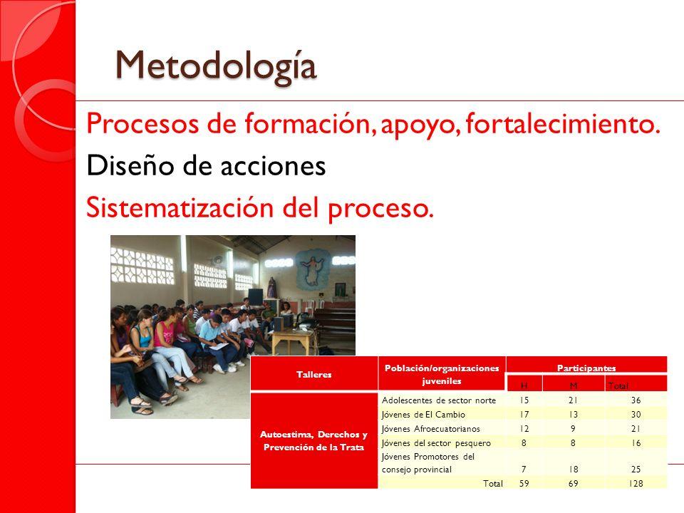 Metodología Procesos de formación, apoyo, fortalecimiento. Diseño de acciones Sistematización del proceso. Talleres Población/organizaciones juveniles