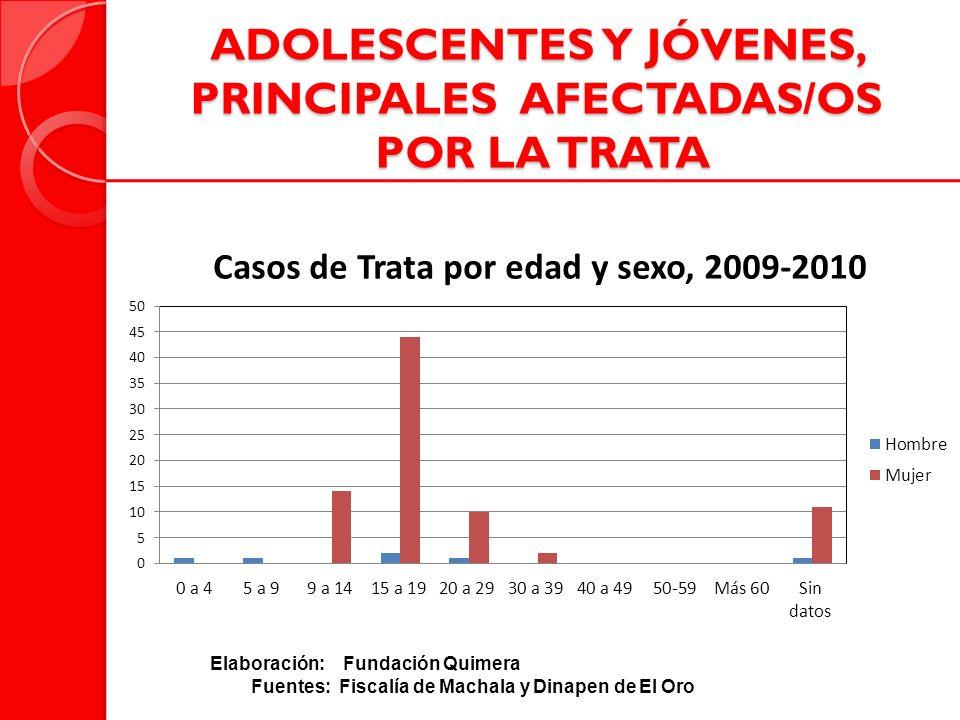 ADOLESCENTES Y JÓVENES, PRINCIPALES AFECTADAS/OS POR LA TRATA Elaboración: Fundación Quimera Fuentes: Fiscalía de Machala y Dinapen de El Oro