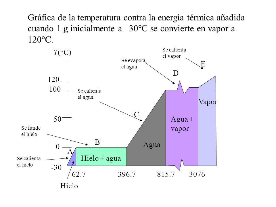 Gráfica de la temperatura contra la energía térmica añadida cuando 1 g inicialmente a –30°C se convierte en vapor a 120°C. Hielo Hielo + agua Agua Agu