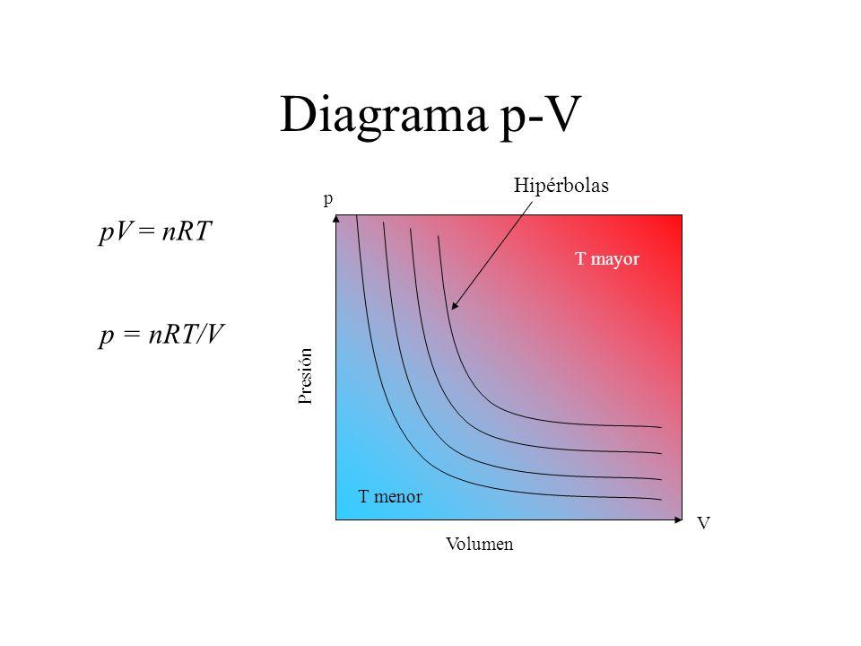 Diagrama p-V Presión Volumen V p T mayor T menor pV = nRT p = nRT/V Hipérbolas
