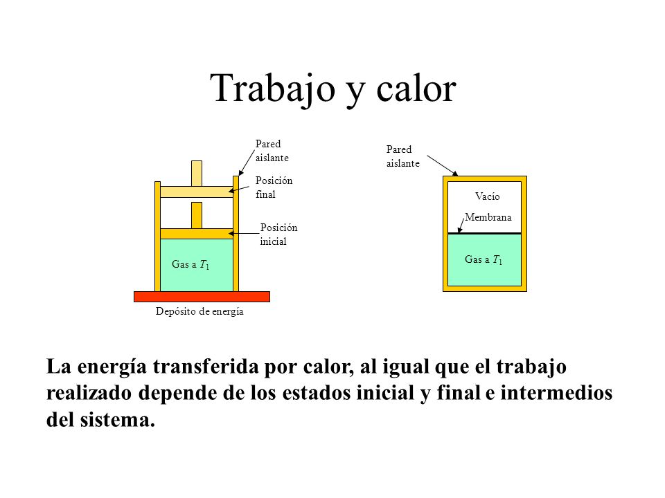 Trabajo y calor Pared aislante Posición final Posición inicial Vacío Membrana Gas a T 1 Depósito de energía La energía transferida por calor, al igual