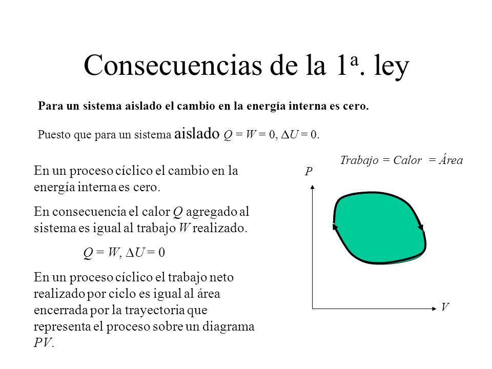 Consecuencias de la 1 a. ley Para un sistema aislado el cambio en la energía interna es cero. Puesto que para un sistema aislado Q = W = 0, U = 0. En