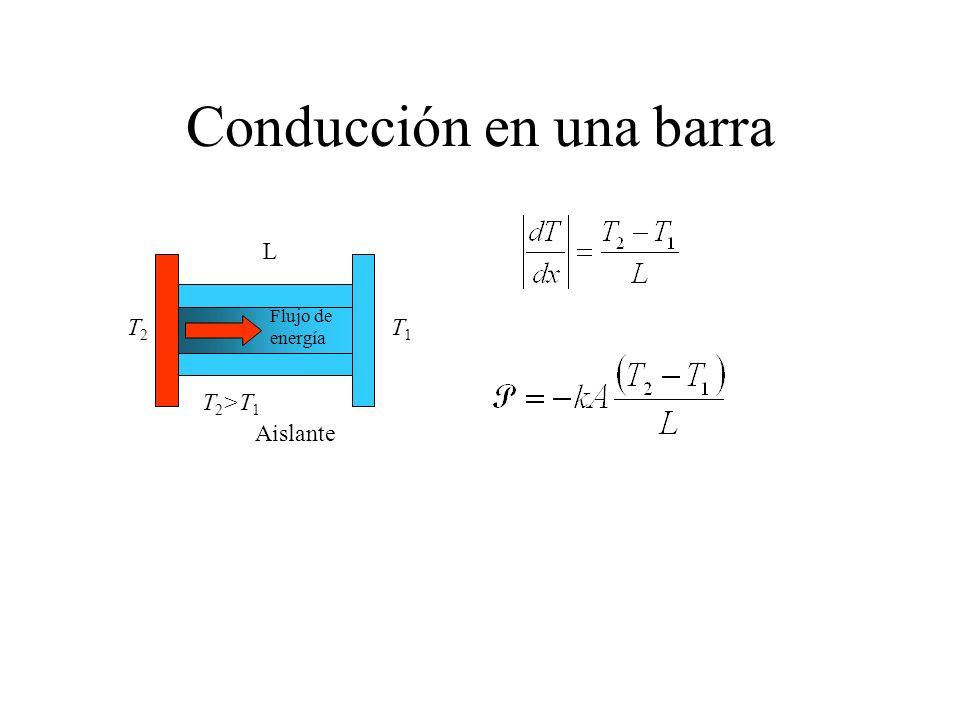 Conducción en una barra Aislante Flujo de energía L T1T1 T2T2 T 2 >T 1