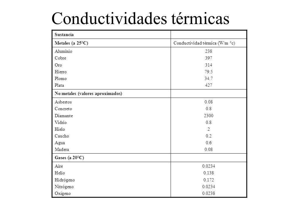 Conductividades térmicas Sustancia Metales (a 25°C)Conductividad térmica (W/m °c) Aluminio Cobre Oro Hierro Plomo Plata 238 397 314 79.5 34.7 427 No m