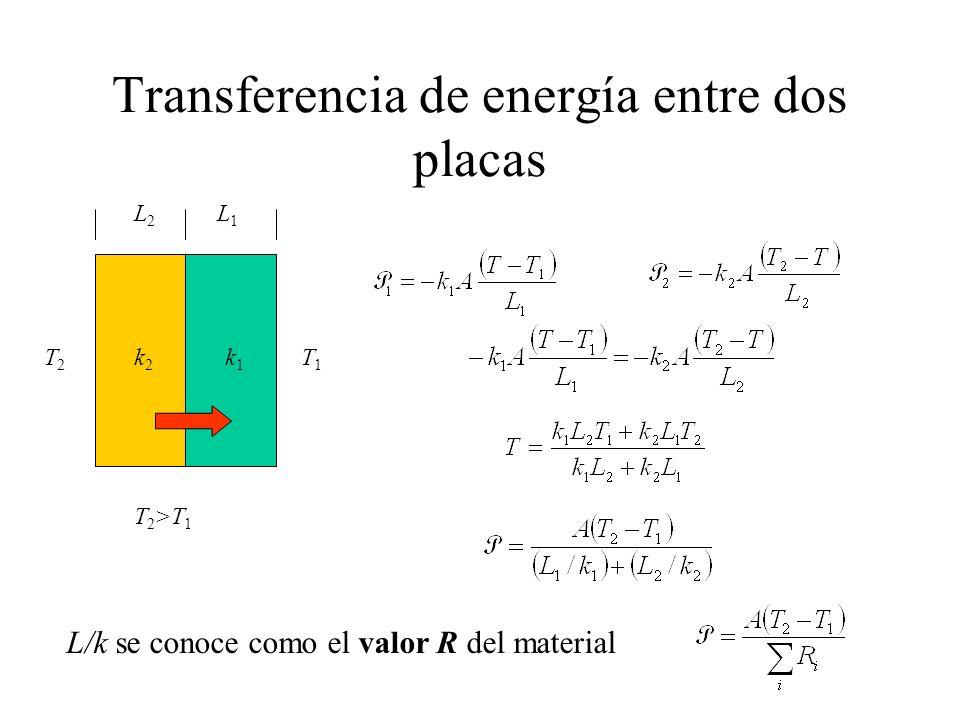 Transferencia de energía entre dos placas T2T2 T1T1 k2k2 k1k1 L2L2 L1L1 T 2 >T 1 L/k se conoce como el valor R del material