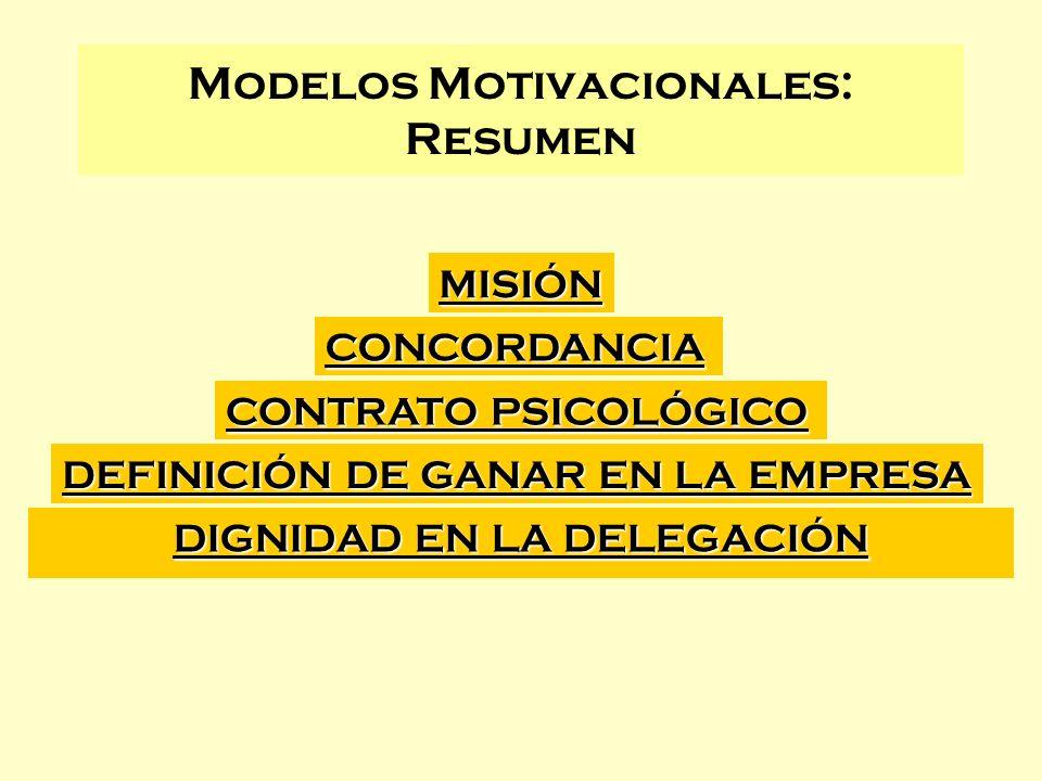 DIGNIDAD EN LA DELEGACIÓN Modelos Motivacionales: Resumen DEFINICIÓN DE GANAR EN LA EMPRESA CONTRATO PSICOLÓGICO CONCORDANCIA MISIÓN