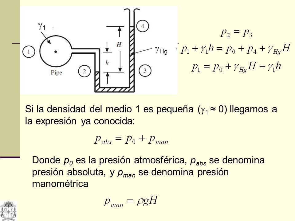 1 Hg Si la densidad del medio 1 es pequeña ( 1 0) llegamos a la expresión ya conocida: Donde p 0 es la presión atmosférica, p abs se denomina presión
