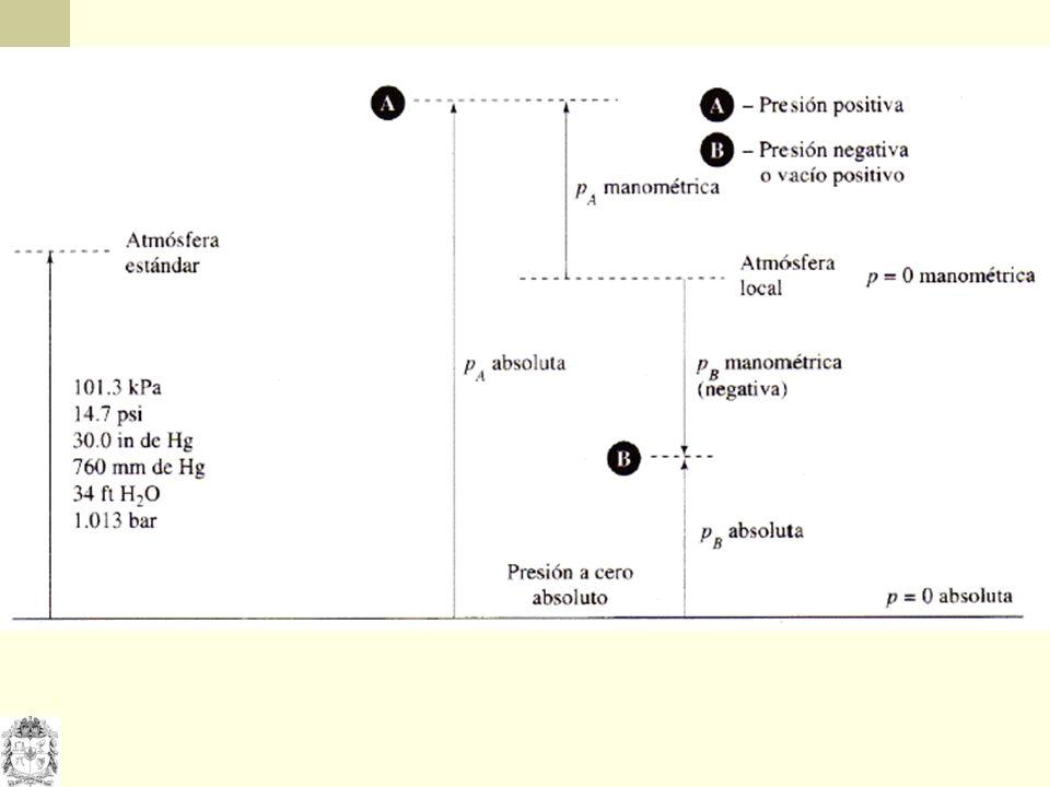 Principio de Arquímedes ...