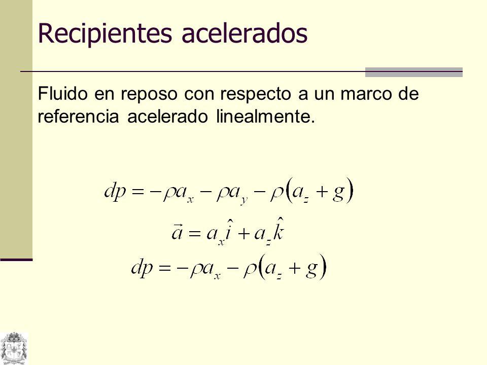 1 2 z 1 z 2 x 2 x 1 axax ayay Si se integra sobre dos puntos arbitrarios p 1 y p 2 se obtiene Si los puntos quedan sobre una líneas de presión constante, tal como la superficie, p 2 p 1 = 0 y por consiguiente: