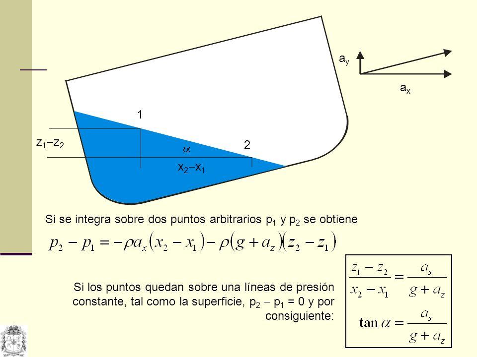 1 2 z 1 z 2 x 2 x 1 axax ayay Si se integra sobre dos puntos arbitrarios p 1 y p 2 se obtiene Si los puntos quedan sobre una líneas de presión constan