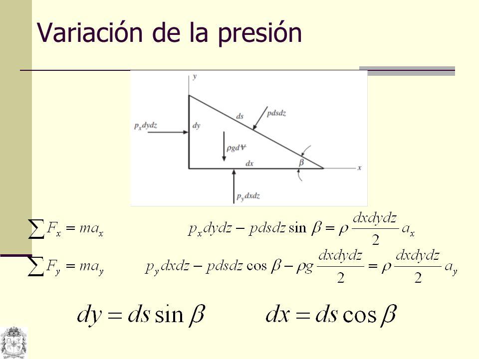 Las cantidades del lado derecho de las ecuaciones son infinitesimales y se pueden despreciar La presión en un punto es igual en todas las direcciones