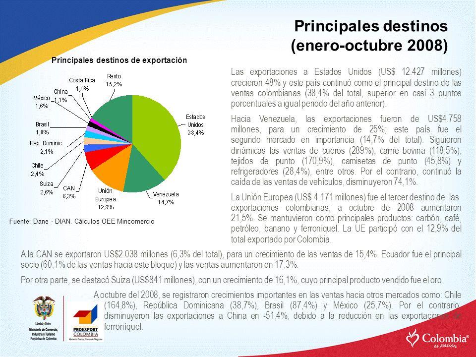 Principales destinos (enero-octubre 2008) Principales destinos de exportación Las exportaciones a Estados Unidos (US$ 12.427 millones) crecieron 48% y