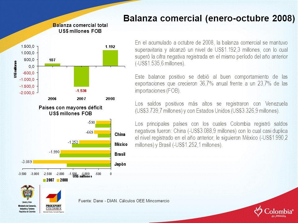 Balanza comercial (enero-octubre 2008) Balanza comercial total US$ millones FOB Fuente: Dane - DIAN. Cálculos OEE Mincomercio Países con mayores défic