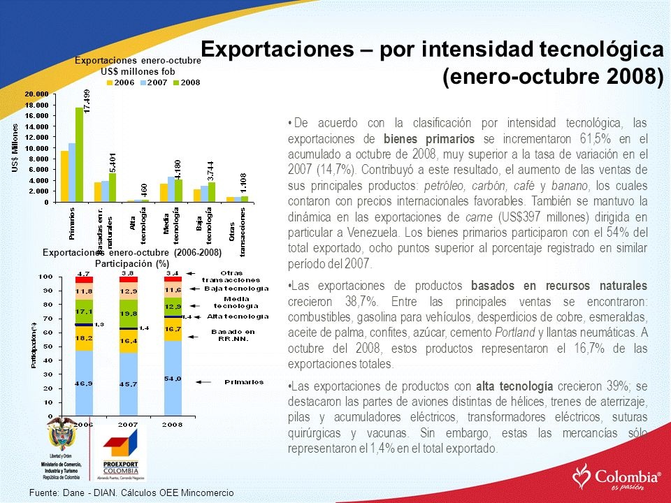 Exportaciones – por intensidad tecnológica (enero-octubre 2008) Exportaciones con intensidad tecnológica* Participación en el total (%) Fuente: Dane - DIAN.