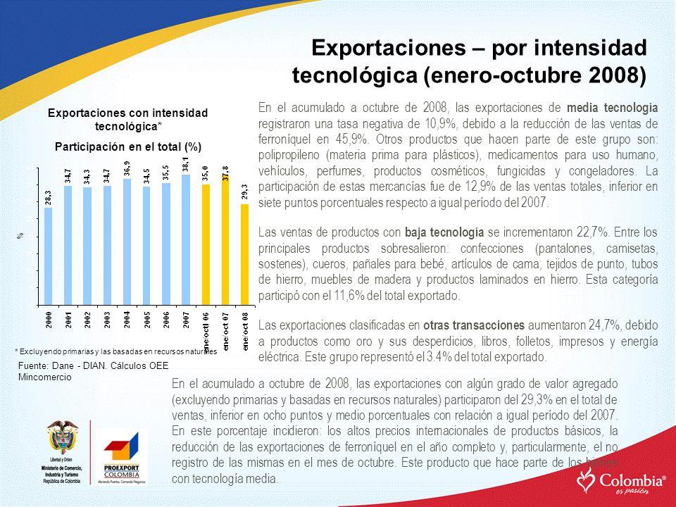 Exportaciones – por intensidad tecnológica (enero-octubre 2008) Exportaciones con intensidad tecnológica* Participación en el total (%) Fuente: Dane -