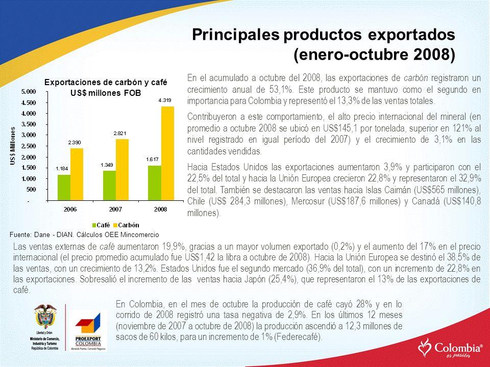 Principales productos exportados (enero-octubre 2008) Exportaciones de carbón y café US$ millones FOB Fuente: Dane - DIAN. Cálculos OEE Mincomercio En