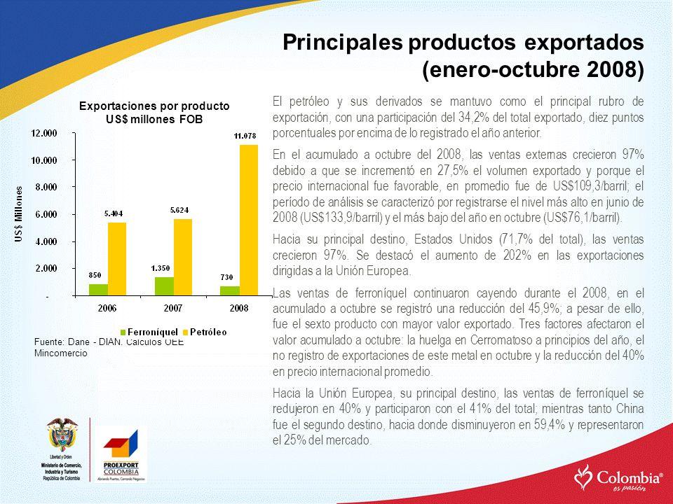 Principales productos exportados (enero-octubre 2008) El petróleo y sus derivados se mantuvo como el principal rubro de exportación, con una participa