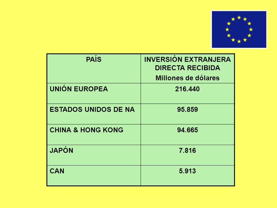 PAÍSINVERSIÓN EXTRANJERA DIRECTA RECIBIDA Millones de dólares UNIÓN EUROPEA216.440 ESTADOS UNIDOS DE NA95.859 CHINA & HONG KONG94.665 JAPÓN7.816 CAN5.
