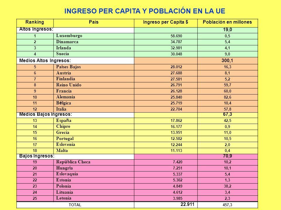 RankingPaísIngreso per Capita $Población en millones Altos Ingresos: 19,0 1 Luxemburgo 58.6900,5 2 Dinamarca 34.7875,4 3 Irlanda 32.9814,1 4 Suecia 30