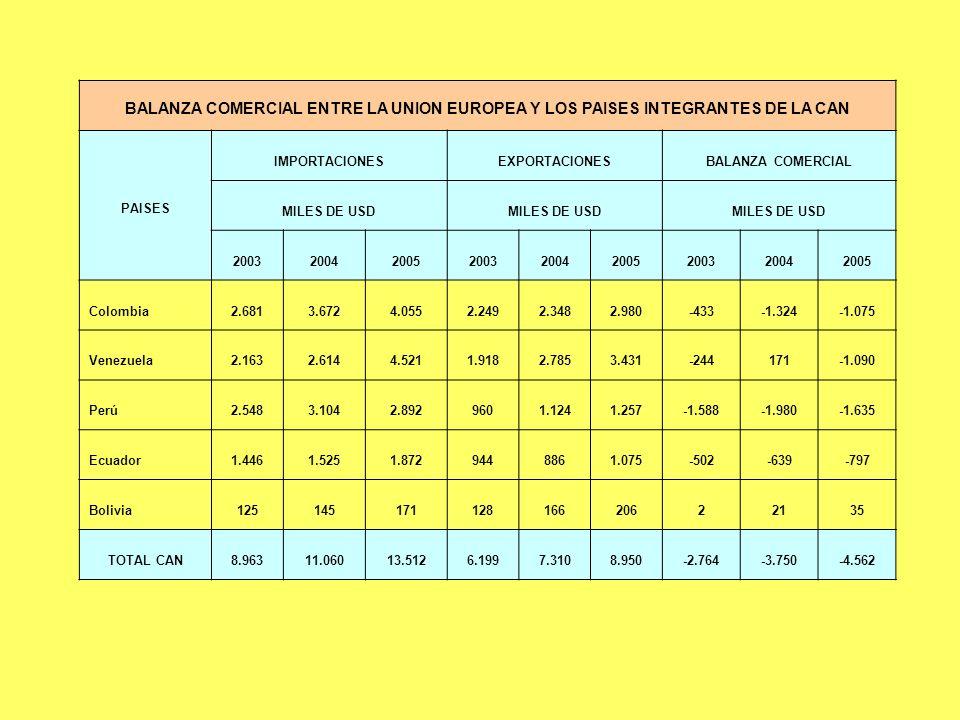 BALANZA COMERCIAL ENTRE LA UNION EUROPEA Y LOS PAISES INTEGRANTES DE LA CAN PAISES IMPORTACIONESEXPORTACIONESBALANZA COMERCIAL MILES DE USD 2003200420