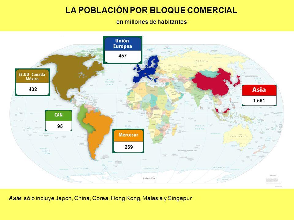 432 457 1.561 95 269 LA POBLACIÓN POR BLOQUE COMERCIAL en millones de habitantes Asia: sólo incluye Japón, China, Corea, Hong Kong, Malasia y Singapur