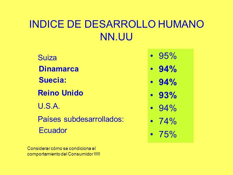INDICE DE DESARROLLO HUMANO NN.UU Suiza Dinamarca Suecia: Reino Unido U.S.A. Países subdesarrollados: Ecuador 95% 94% 93% 94% 74% 75% Considerar cómo