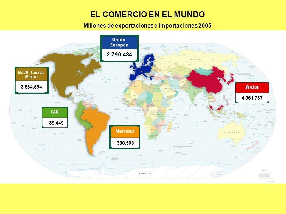3.684.594 2.790.484 4.061.787 89.449 380.598 EL COMERCIO EN EL MUNDO Millones de exportaciones e importaciones 2005