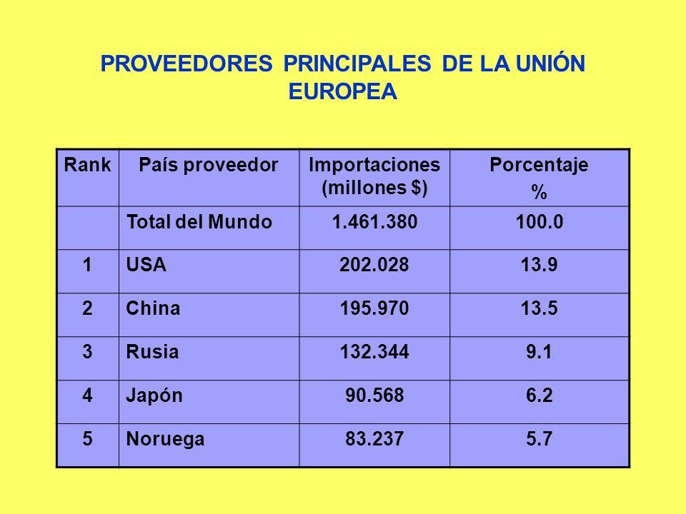 RankPaís proveedorImportaciones (millones $) Porcentaje % Total del Mundo1.461.380100.0 1USA202.02813.9 2China195.97013.5 3Rusia132.3449.1 4Japón90.56