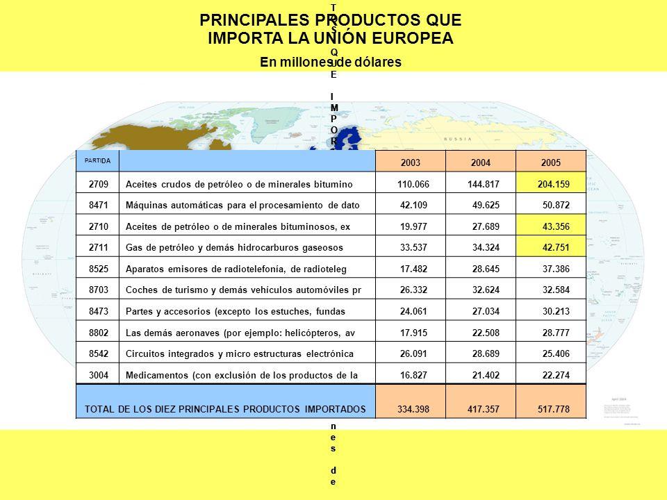 PRINCIPALES PRODUCTOS QUE IMPORTA LA UNIÓN EUROPEA En millones de dólares World Trade AtlasWorld Trade Atlas PRINCIPALES PRODUCTOS QUE IMPORTA LA UNIÓ
