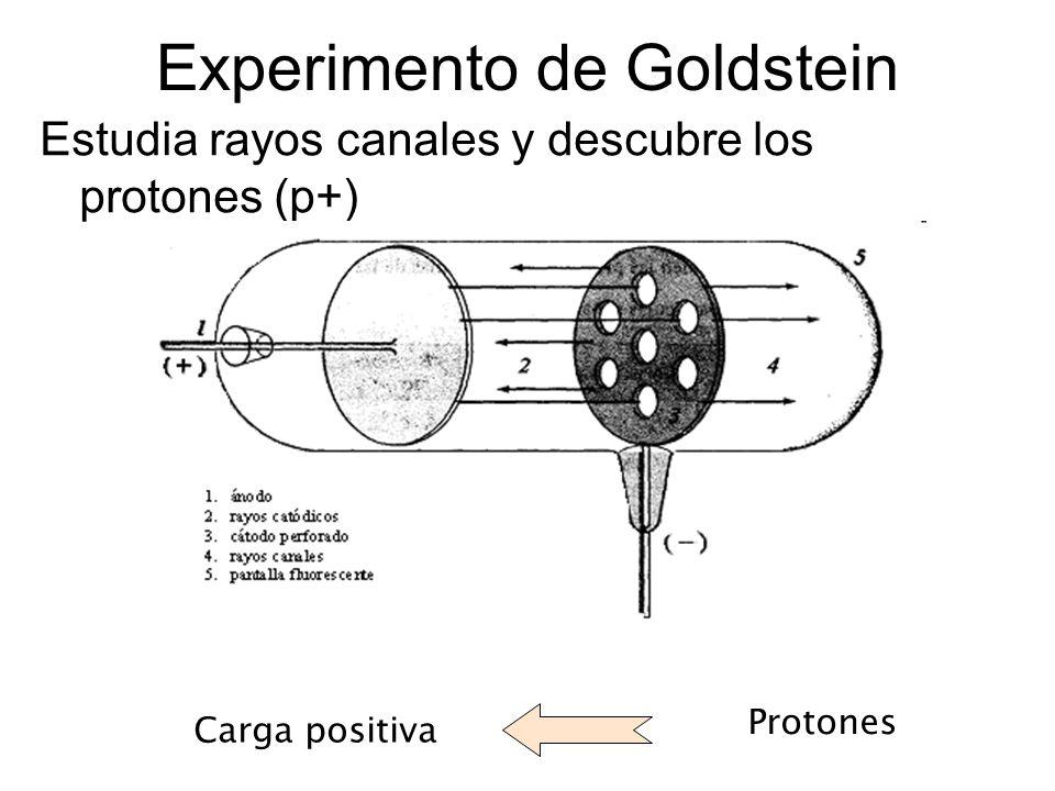 Teoría de J.J.Thomson Descubre los rayos catódicos en 1897 a partir del tubo de descarga ElectronesCarga negativa Thomson propone : Los átomos son electrones incrustados en una masa con carga positiva