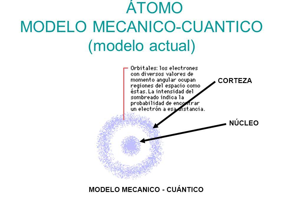 Modelos atómicos a través del tiempo