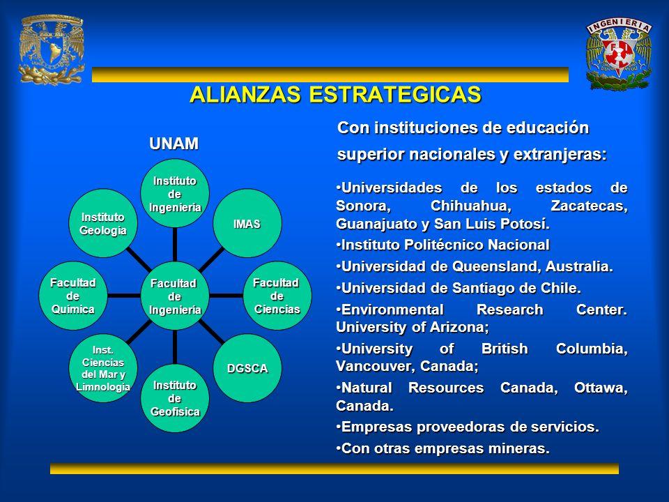 ALIANZAS ESTRATEGICAS Con instituciones de educación superior nacionales y extranjeras: Universidades de los estados de Sonora, Chihuahua, Zacatecas,