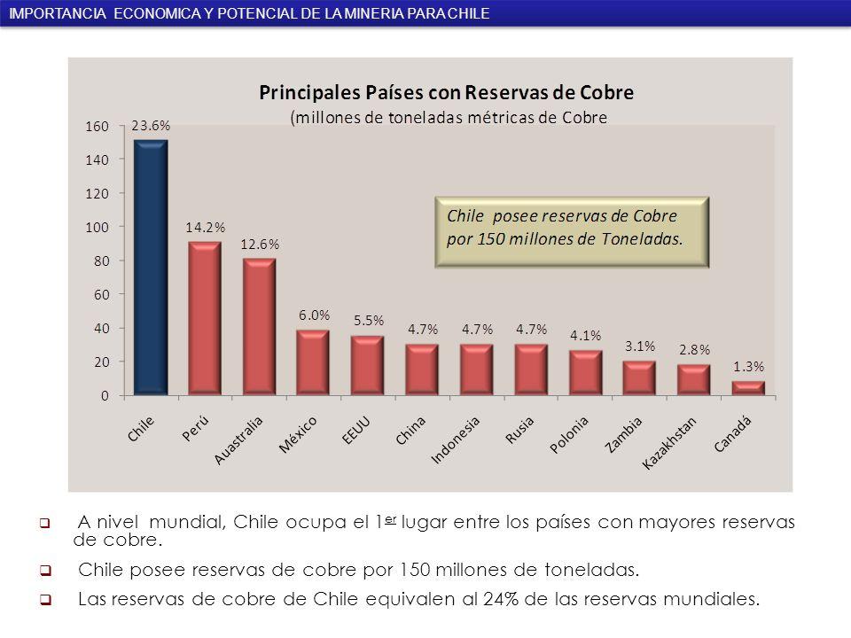 A nivel mundial, Chile ocupa el 1 er lugar entre los países con mayores reservas de cobre.