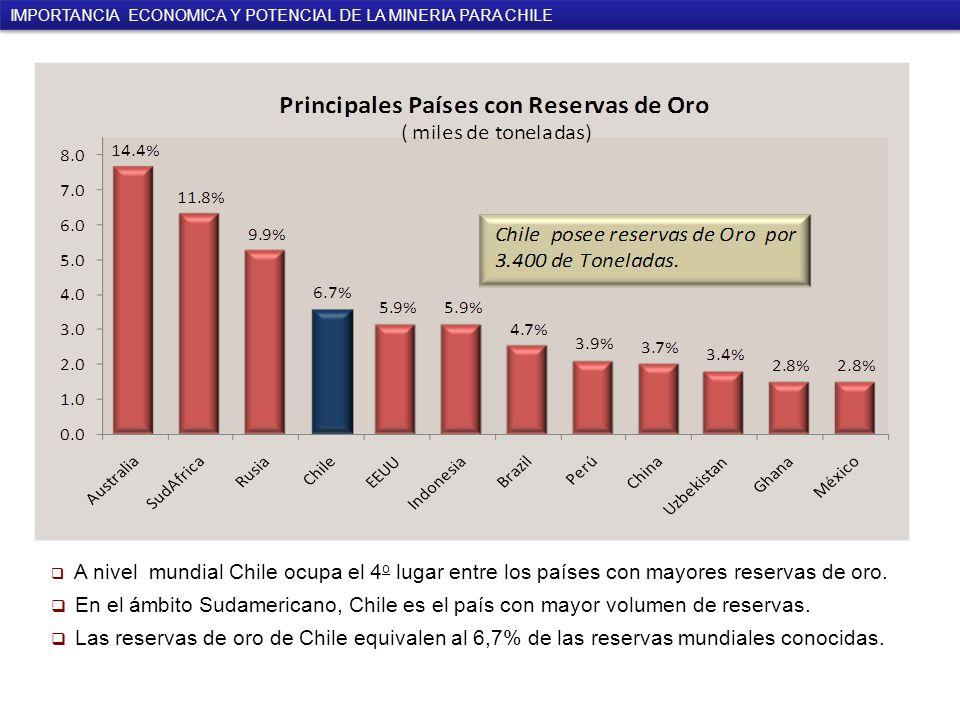 A nivel mundial Chile ocupa el 4 o lugar entre los países con mayores reservas de oro.