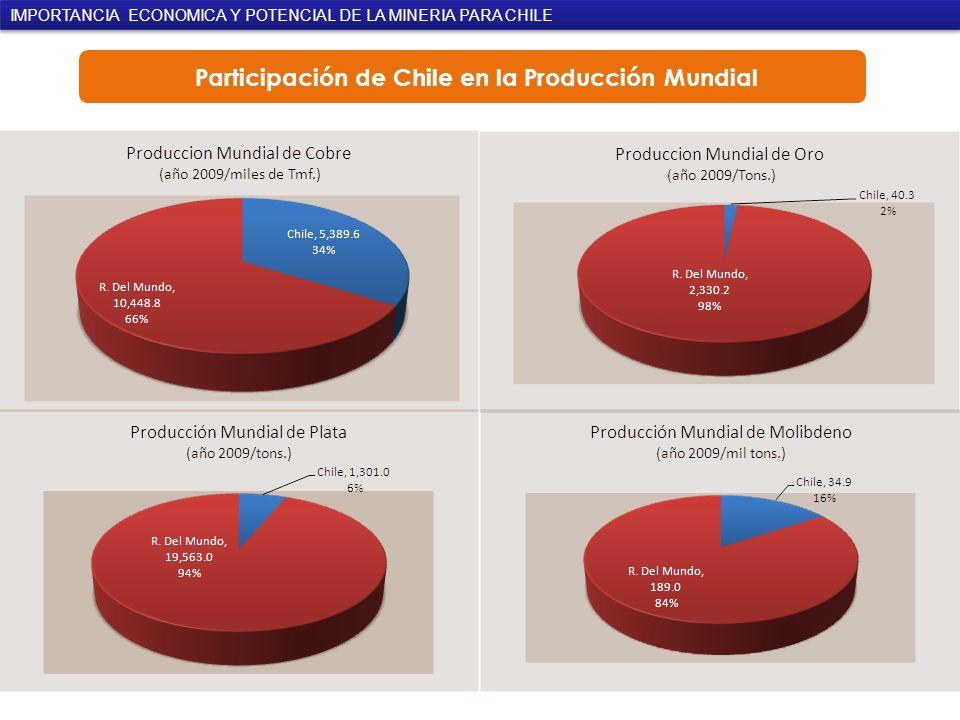 Participación de Chile en la Producción Mundial IMPORTANCIA ECONOMICA Y POTENCIAL DE LA MINERIA PARA CHILE