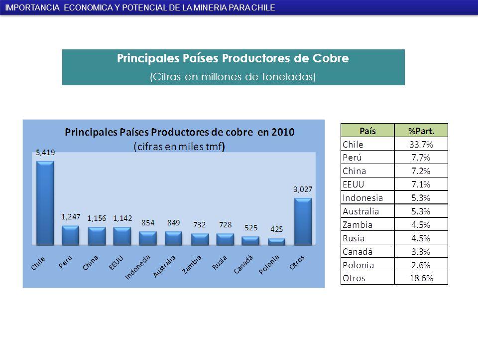 Principales Países Productores de Cobre (Cifras en millones de toneladas) IMPORTANCIA ECONOMICA Y POTENCIAL DE LA MINERIA PARA CHILE