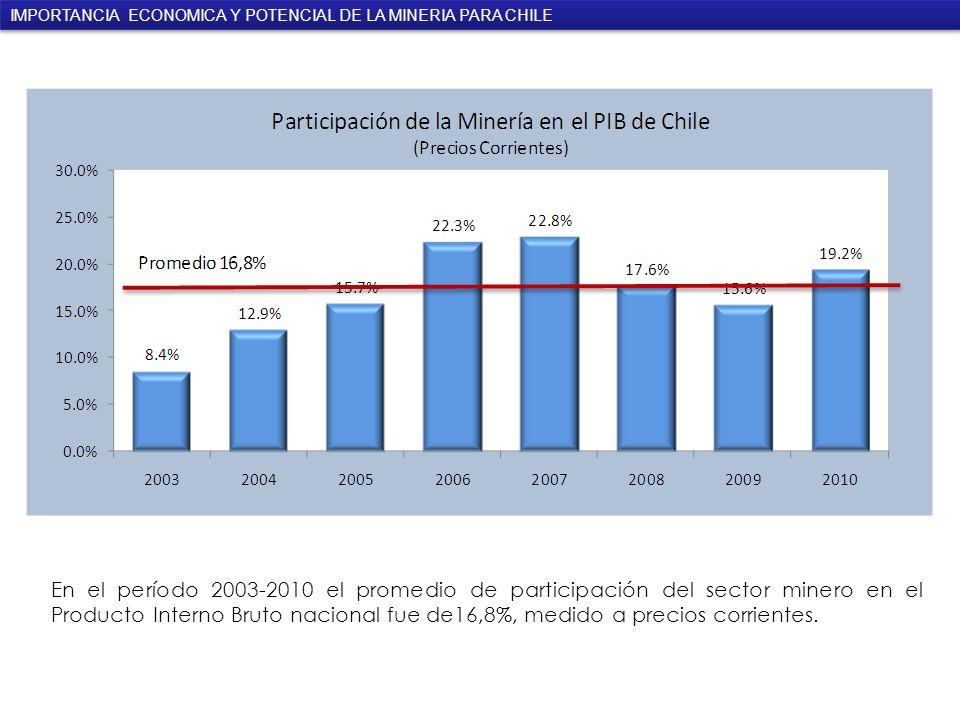 En el período 2003-2010 el promedio de participación del sector minero en el Producto Interno Bruto nacional fue de16,8%, medido a precios corrientes.