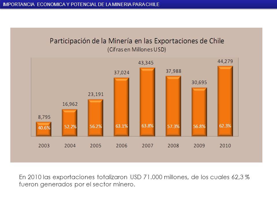 En 2010 las exportaciones totalizaron USD 71.000 millones, de los cuales 62,3 % fueron generados por el sector minero.