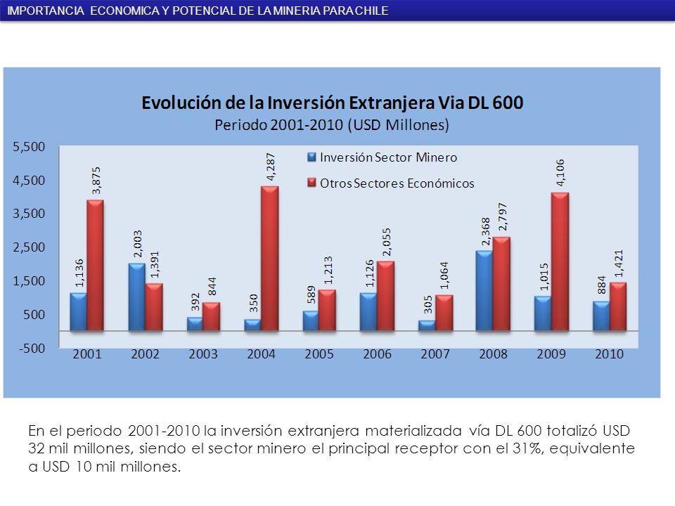 En el periodo 2001-2010 la inversión extranjera materializada vía DL 600 totalizó USD 32 mil millones, siendo el sector minero el principal receptor con el 31%, equivalente a USD 10 mil millones.