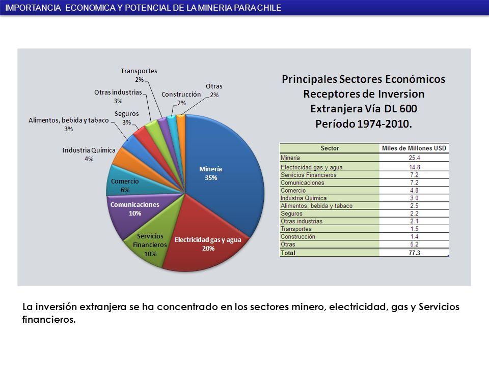 La inversión extranjera se ha concentrado en los sectores minero, electricidad, gas y Servicios financieros.