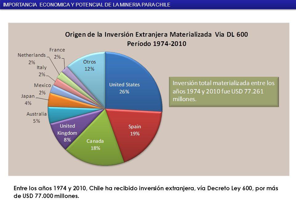 Entre los años 1974 y 2010, Chile ha recibido inversión extranjera, vía Decreto Ley 600, por más de USD 77.000 millones.