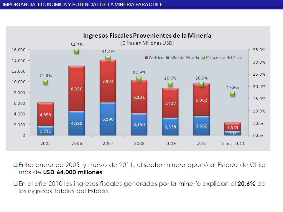 Entre enero de 2005 y marzo de 2011, el sector minero aportó al Estado de Chile más de USD 64.000 millones.