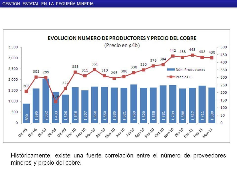 Históricamente, existe una fuerte correlación entre el número de proveedores mineros y precio del cobre.
