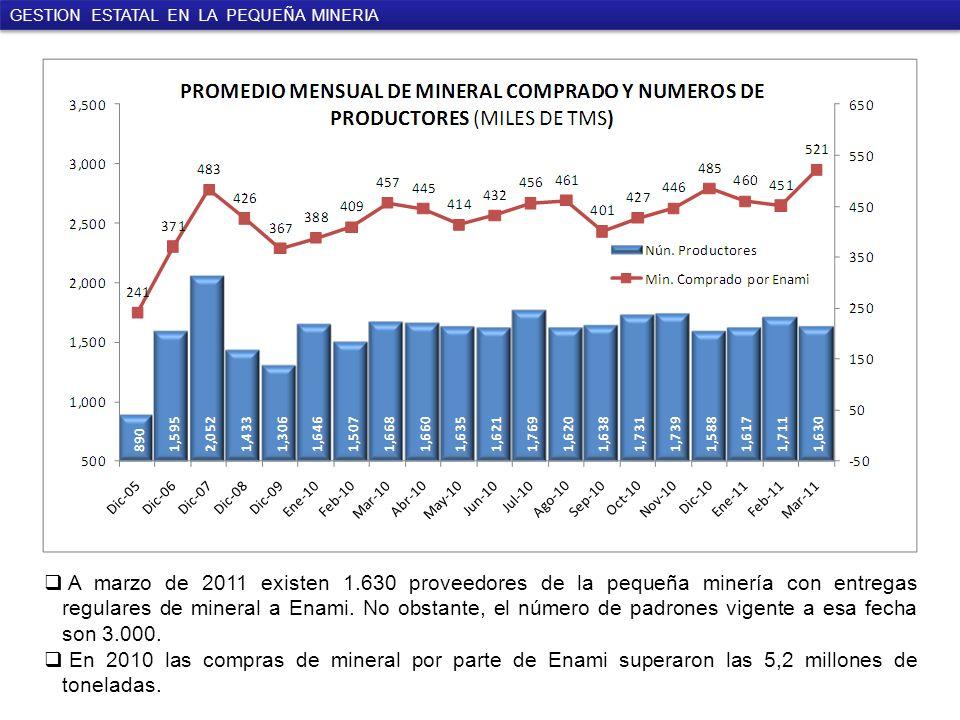 A marzo de 2011 existen 1.630 proveedores de la pequeña minería con entregas regulares de mineral a Enami.