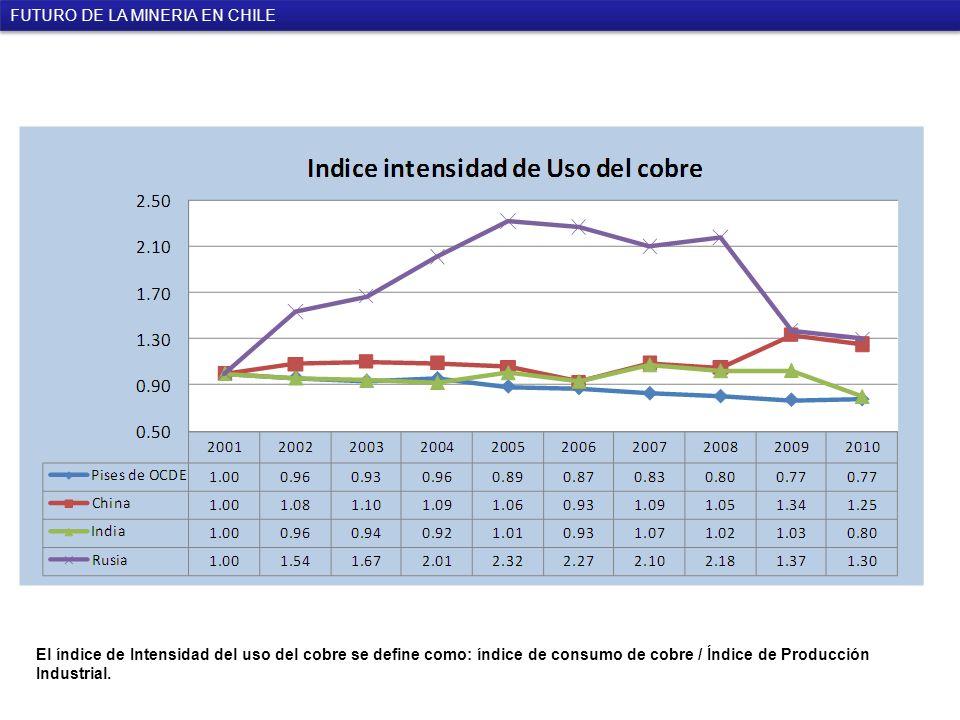 El índice de Intensidad del uso del cobre se define como: índice de consumo de cobre / Índice de Producción Industrial.