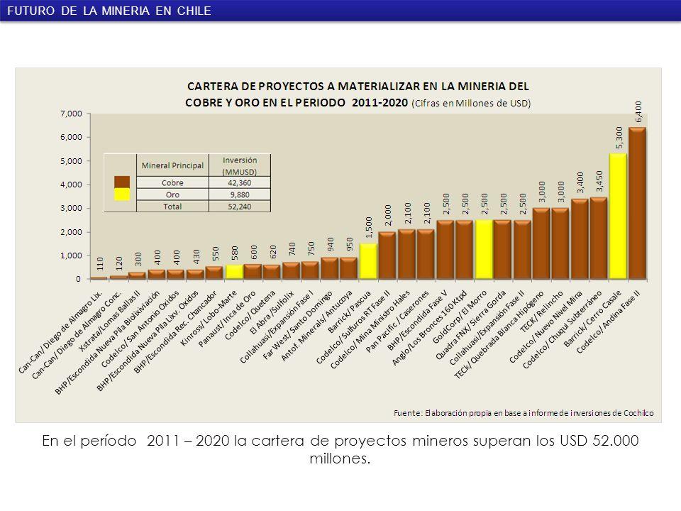 Inversión Total Proyectada Minería Cobre, Oro y Plata (cifras en millones de dólares) En el período 2011 – 2020 la cartera de proyectos mineros superan los USD 52.000 millones.