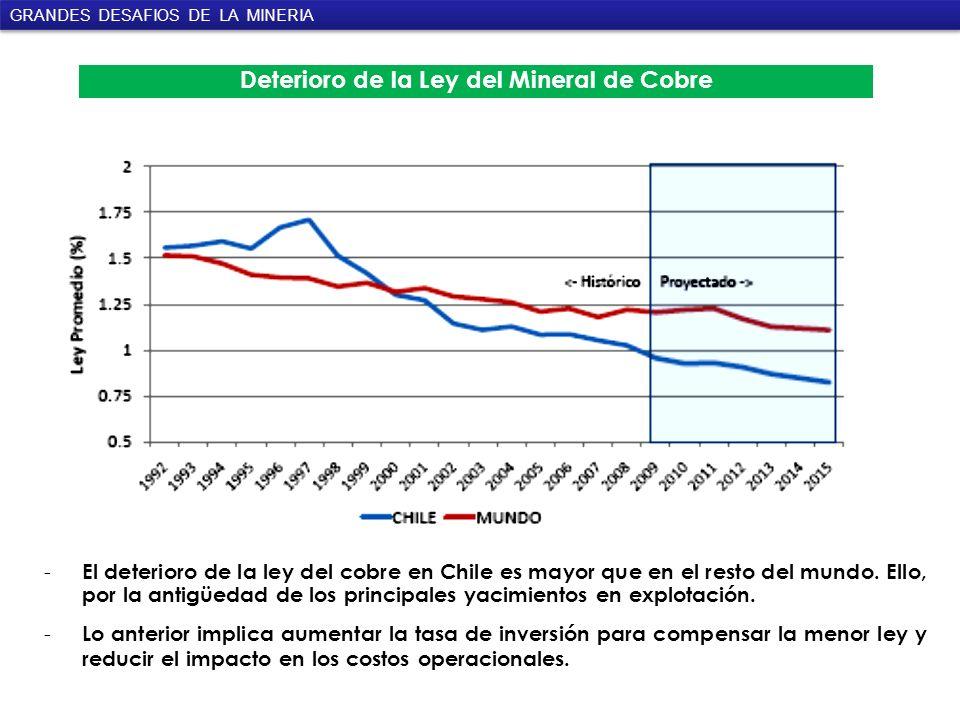 Deterioro de la Ley del Mineral de Cobre - El deterioro de la ley del cobre en Chile es mayor que en el resto del mundo.