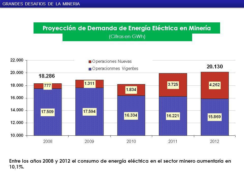 Proyección de Demanda de Energía Eléctrica en Minería (Cifras en GWh) Entre los años 2008 y 2012 el consumo de energía eléctrica en el sector minero aumentaría en 10,1%.