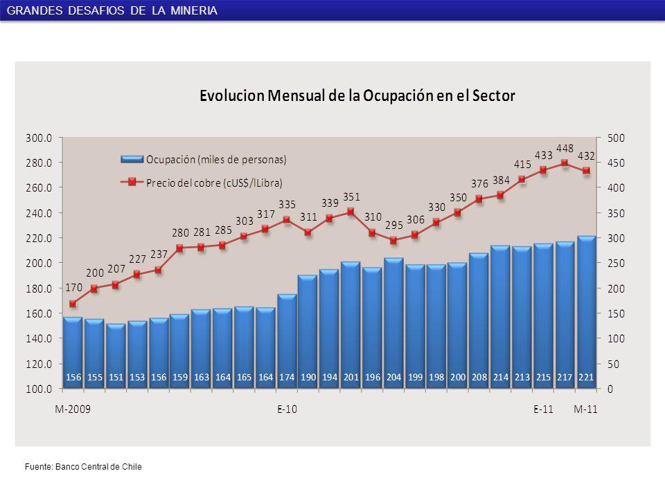 Fuente: Banco Central de Chile GRANDES DESAFIOS DE LA MINERIA